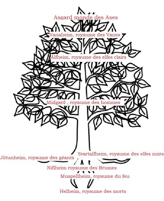 arbre dessiné avec les neufs royaumes d'Asgard